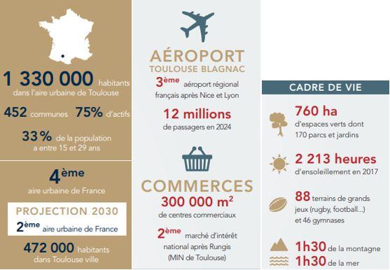 Les chiffres clés de Toulouse