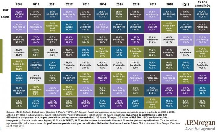 Le guides des marchés au 31.03.19